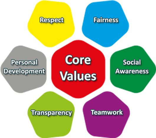 "core indian values an advertising Meaning of values: in sociology, the  the meaning and functions of social values  if the indian people cherish the value of ""the principle of equality"",."