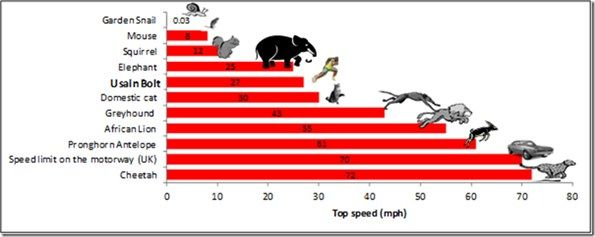 Graph showing Usain Bolt speed compared to other land animals. Research for my novel.