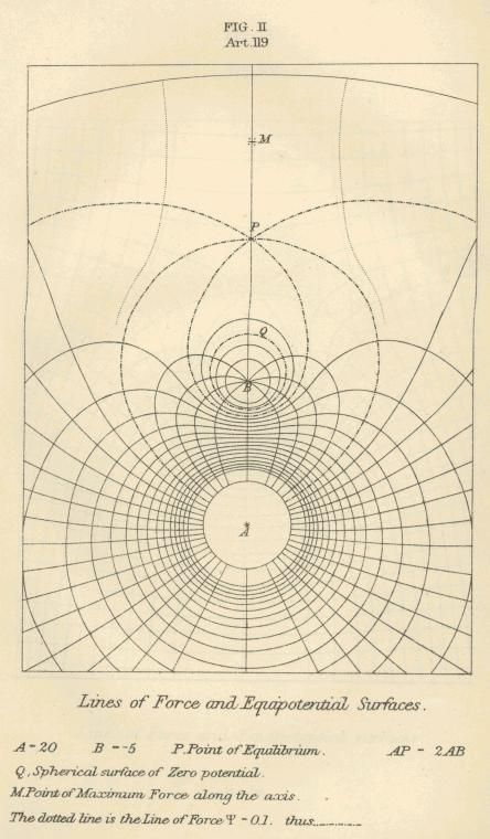 Lines of Force and Equipotential Surfaces, drawn by James Maxwell, 1873, A treatise on electricity and magnetism. Oxford: Clarendon Press.