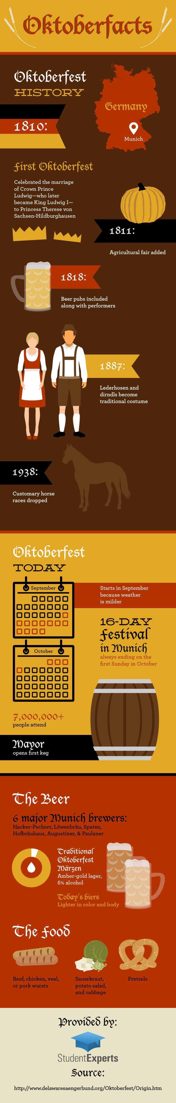 Are you thinking about celebrating Oktoberfest this year with a few beers? Pace yourself—it goes on for 16 days! Check out this infographic to learn about the festival's history, traditional beer selection, and other fun facts.