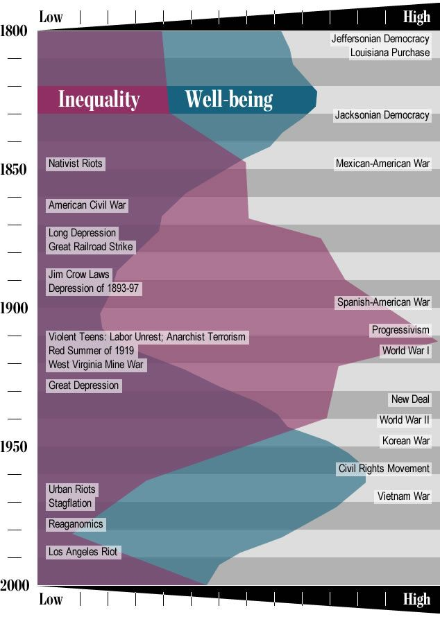 Peter Turchin – The history of inequality