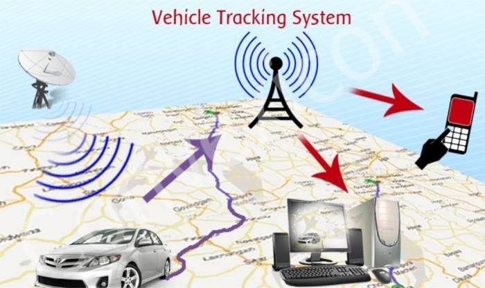 GPS tracking work