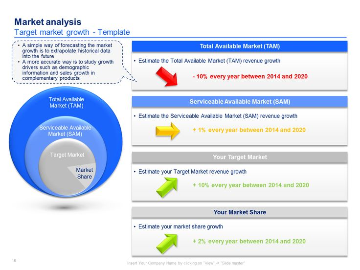 Best Marketing  Competitor Analysis Images On