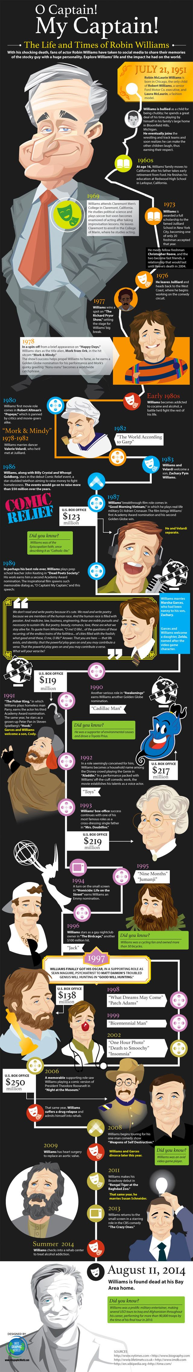 The Life And Times of Robin Williams infographic #RobinWilliams #Celebrity