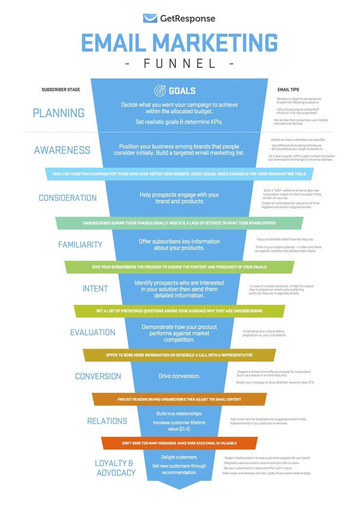 An Email Marketing Funnel For Planning Your Subscriber's Journey - GetResponse…