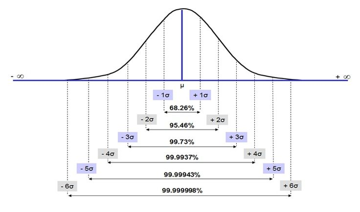 normal distribution and engineering statistics semester The center of a normal distribution is located at its peak, and 50% of the data lies above the mean, while 50% lies below it follows that the mean, median, and mode are all equal in a normal.