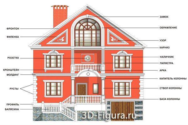Отделка фасадов Фасадный декор