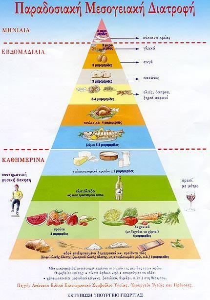 Φιλoσοφία και αξίες της μεσογειακής διατροφής < ΜΕΣΟΓΕΙΑΚΗ ΔΙΑΤΡΟΦΗ…