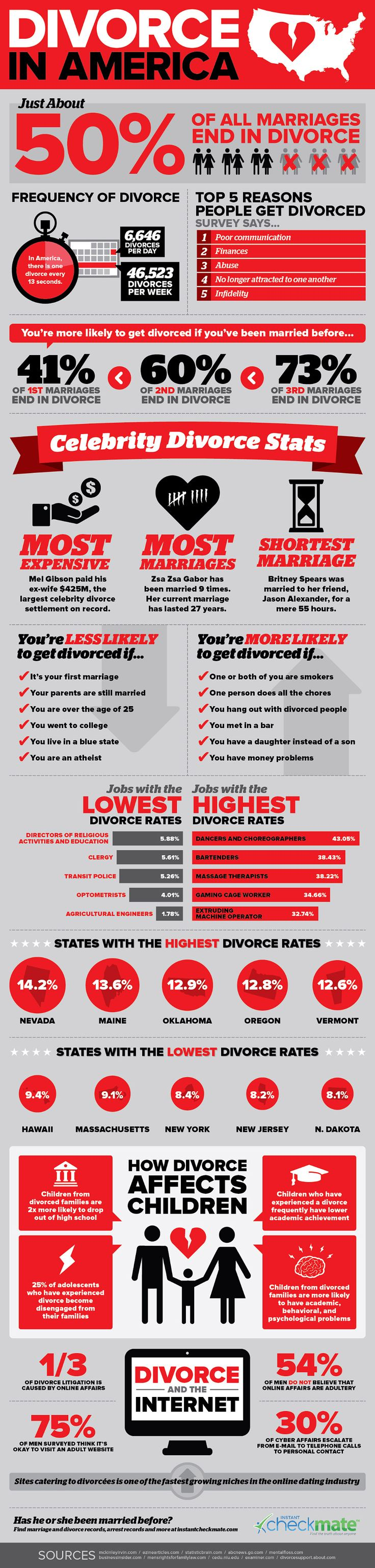 Divorce in America: An Infographic