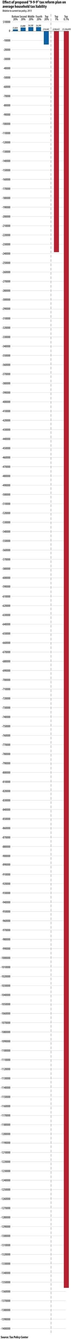 The 9-9-9 plan in one (very long) graph by Ezra Klein, Ezra Klein's Wonk Blog at Washington Post