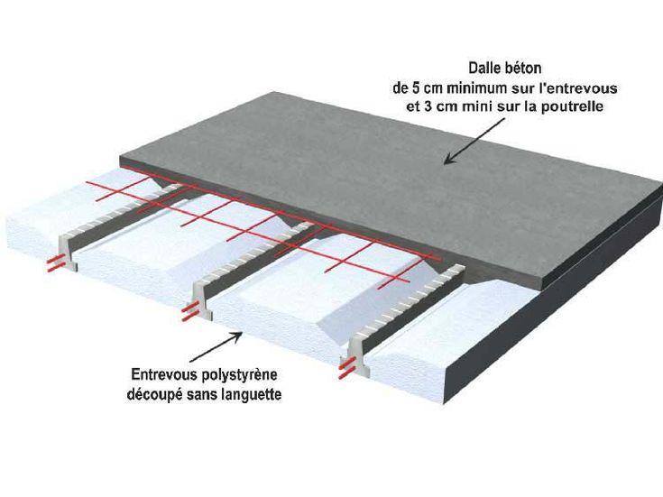 isolation thermique sous carrelage | Drafting desk, Home decor, Desk