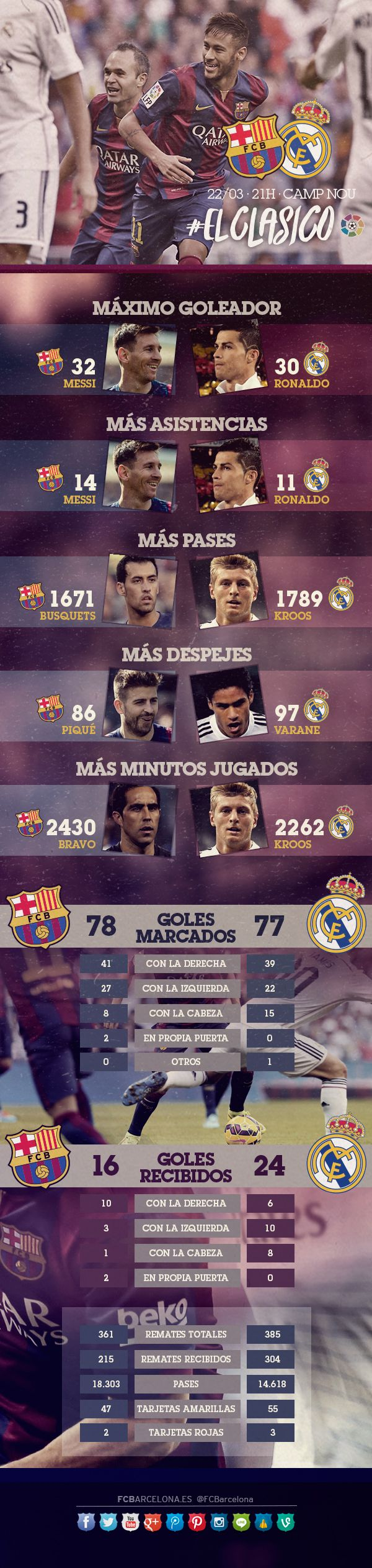 O infográfico do FC Barcelona x Real Madrid | FC Barcelona