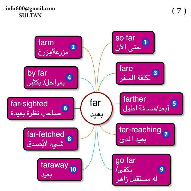مانشستر Sultan On Twitter English Language Learning Learn Arabic Language Learning Arabic