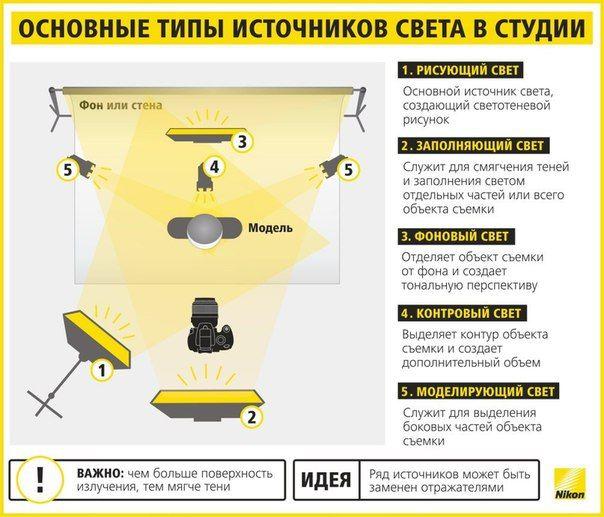 📷 ПОЛЕЗНЫЕ ШПАРГАЛКИ ДЛЯ ФОТОГРАФОВ (ЧАСТЬ 2)<br><br>Nikon сделала крутую инфографику, в которой объясняются элементарные вещи о процессе фотосъемки. Их советами стоит воспользоваться.