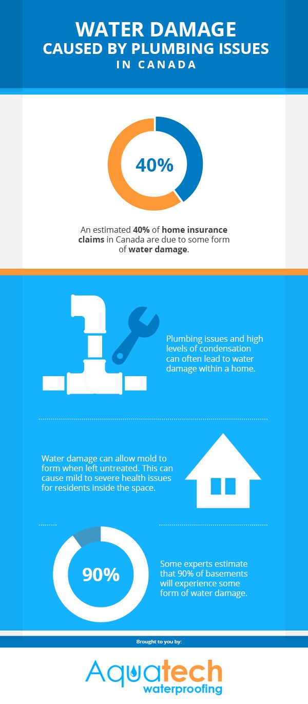 An Estimated Of Home Insurance Claims In Canada Are Due To Some Form Of Water Damage Plumbing Issues And High Levels Of Condensation Can Often Lead To