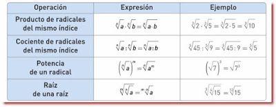 BLOG DEL DEPARTAMENTO DE CIENCIAS Y TECNOLOGÍA : Resumen de las propiedades de potencias y raíces
