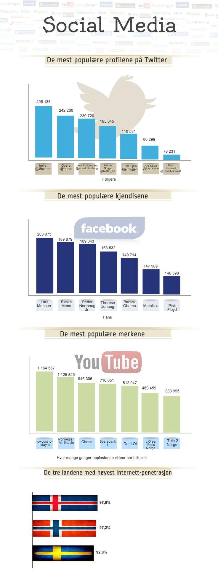 Sosiale medier Norge av CompareKing.no -
