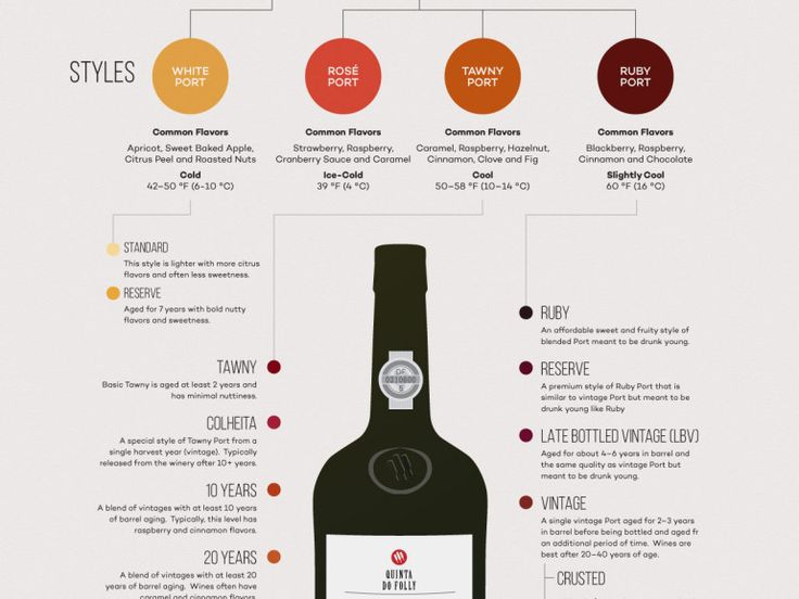 What is Port Wine? The story of some remarkable brands: http://www.deliportugal.com/en/catalog/port-62360