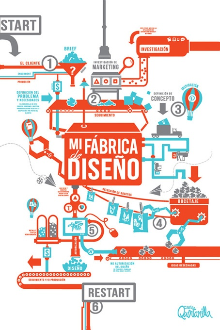 Design is much more complex than what it looks like #design #infographics #factory