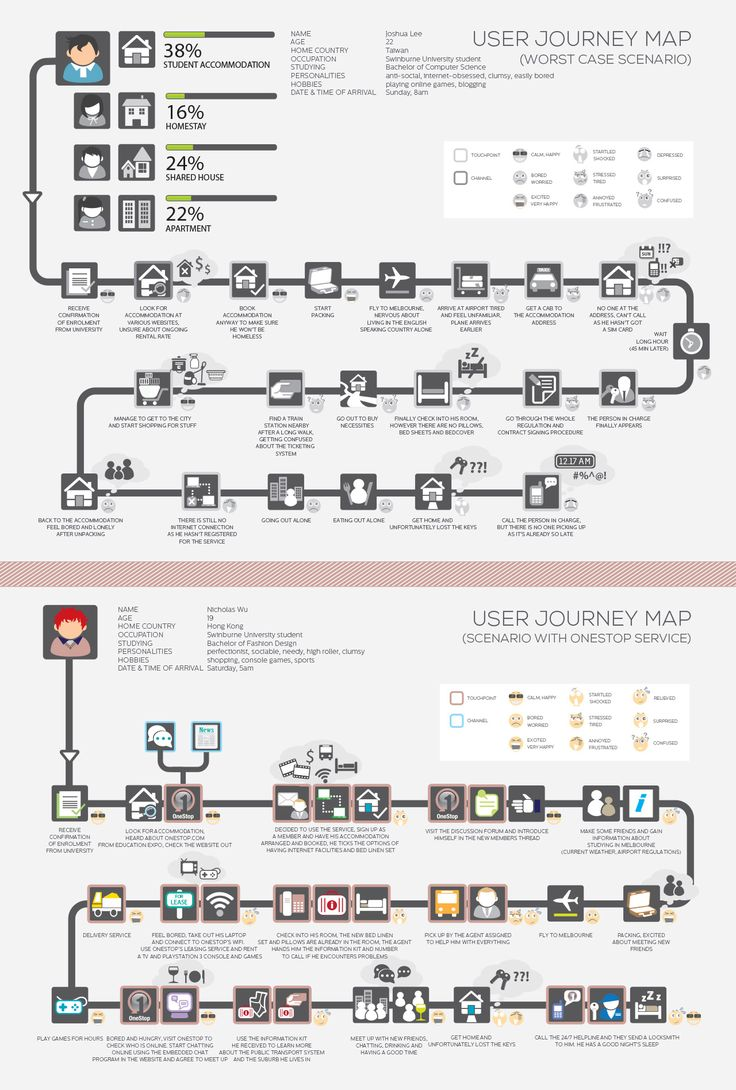 User Journey Mapping Air Travel