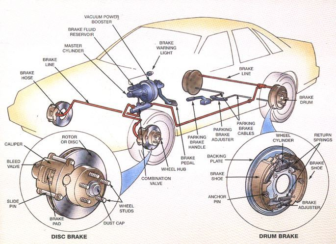"""What is a """"complete"""" brake job? It is a brake repair job that does not leave important things undone to save time and money."""