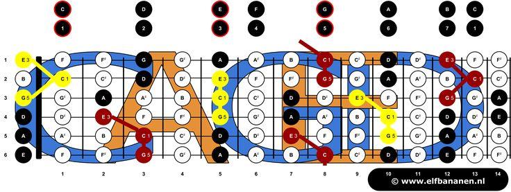 Jezelf gitaar leren spelen