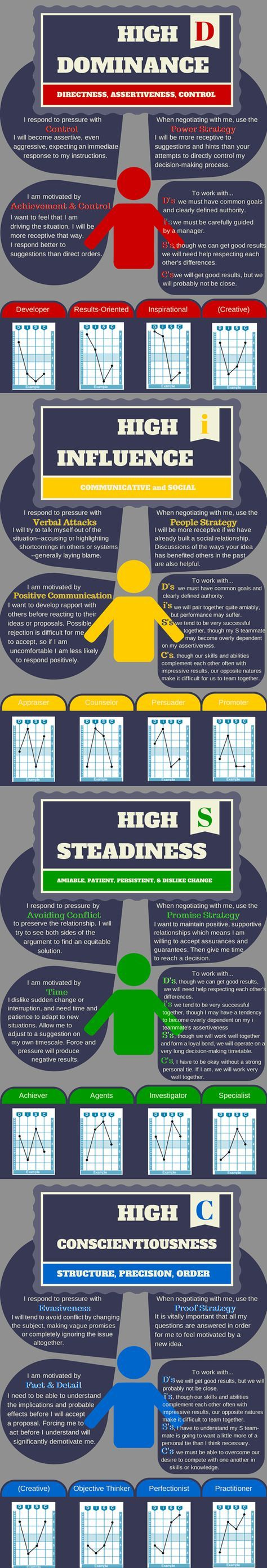 DiSC_Infographic