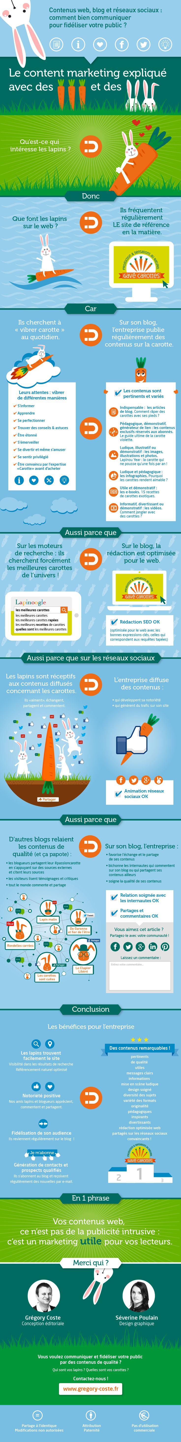 Contenus web, blog, réseaux sociaux et visibilité sur le web comment ça marche ? Réponse avec le Content Marketing expliqué en infographie avec des carottes et des lapins. #infographie #contentmarketing #marketingdecontenu