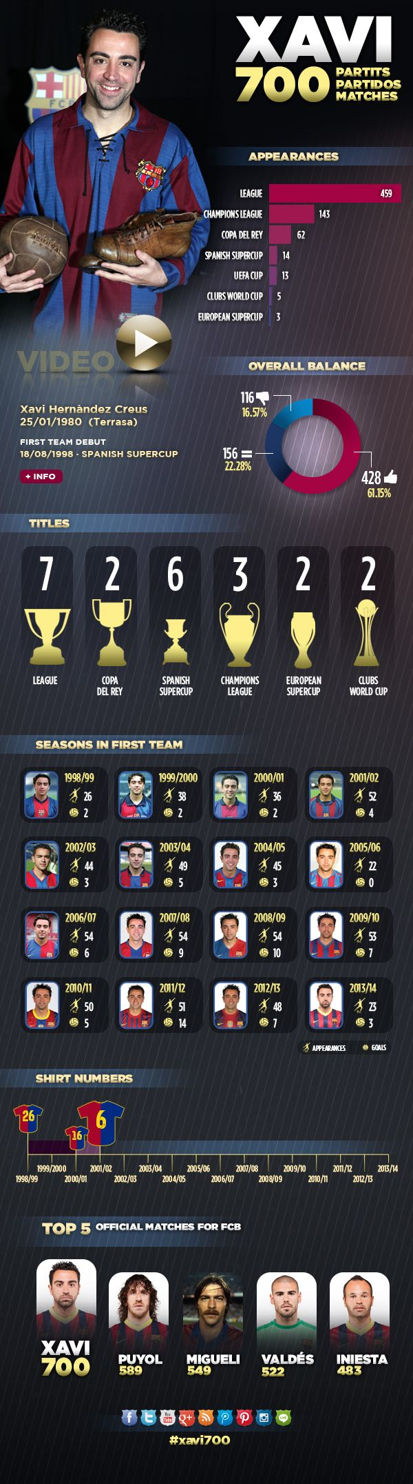 Xavi's 700 appearances in detail An interactive factsheet about the Barça midfielder's achievement: matches, titles, goals...