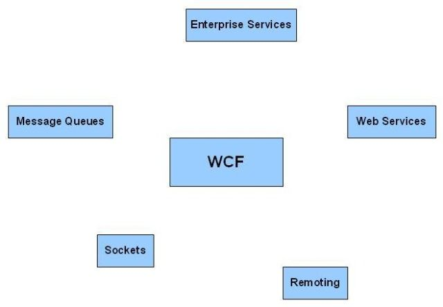 A Beginner's Tutorial for Understanding Windows Communication Foundation (WCF)