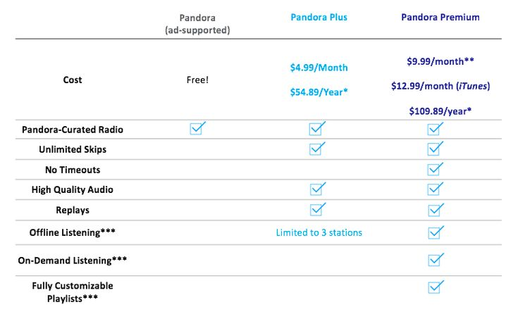 Comparison of Pandora Subscriptions  does this sound like what i write?  What is the difference between Pandora, Pandora Plus and Pandora Premium?    Pandora offers three ways to listen: free ad-supported Pandora, Pandora Plus and Pandora Premium. Each option offers access to our industry leading radio service.    Pandora (Free) is our free, ad-supported radio service. You can create stations based off of your favorite artists, songs, and genres. We'll take care of creating the playlist for…