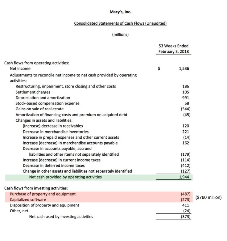 What's the formula for calculating free cash flow? Free