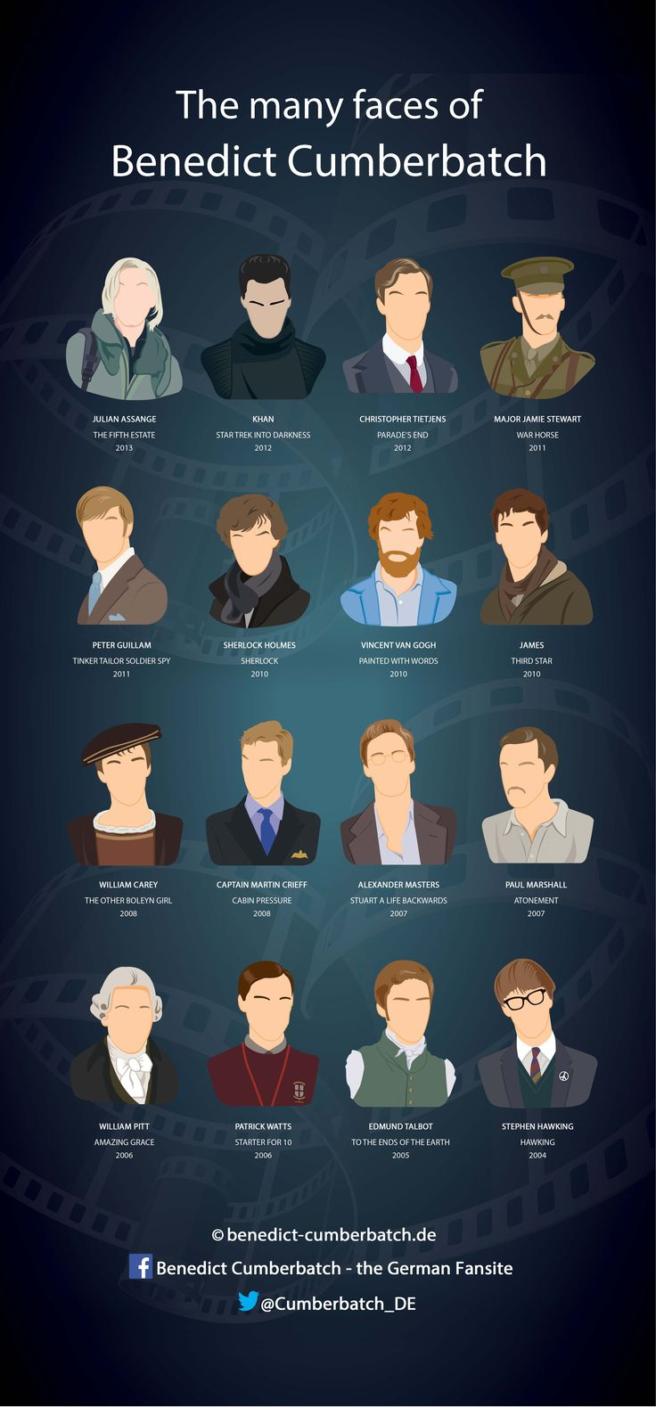Benedict Cumberbatch – His most remarkable characters all in one graphic