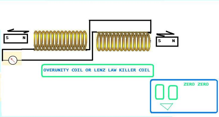 Basic principles of overunity electromagnetic machines