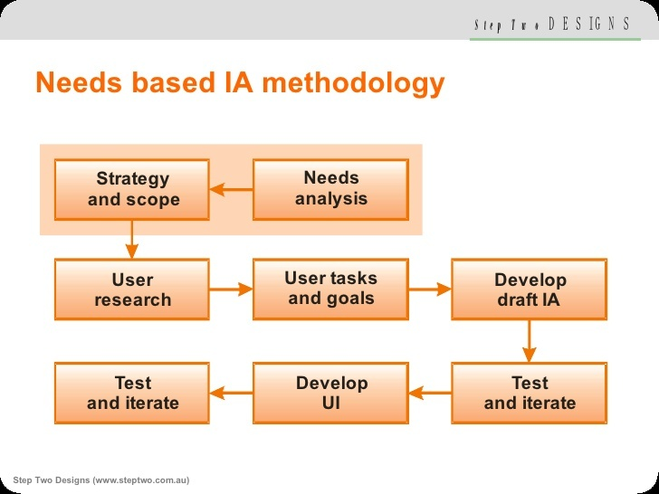"Needs-Based Information Architecture (from Patrick Kennedy's presentation, ""Best Practice Information Architecture"")"