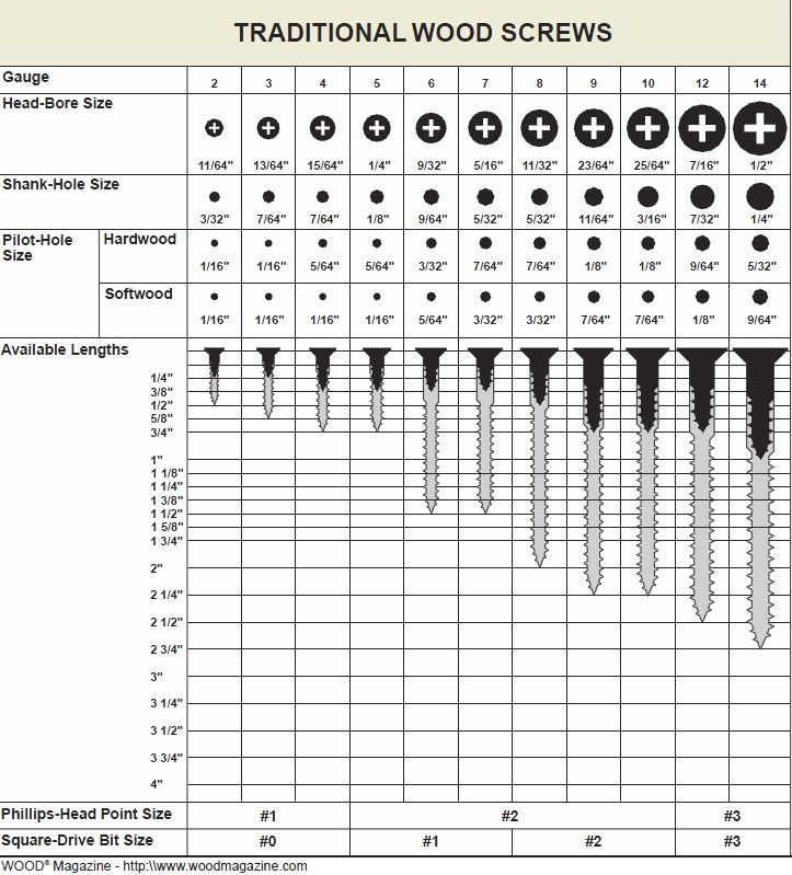 Handy wood screw sizing reference chart.