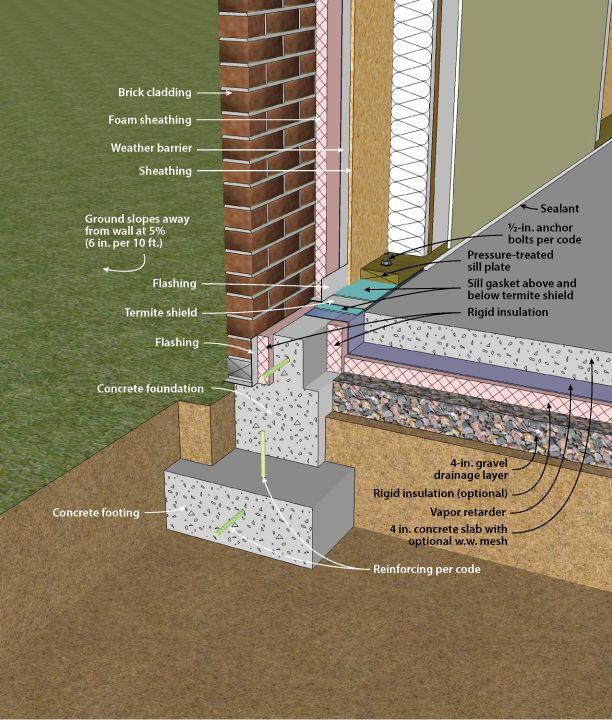 16 best images about concrete on pinterest decorative for Concrete stem wall construction