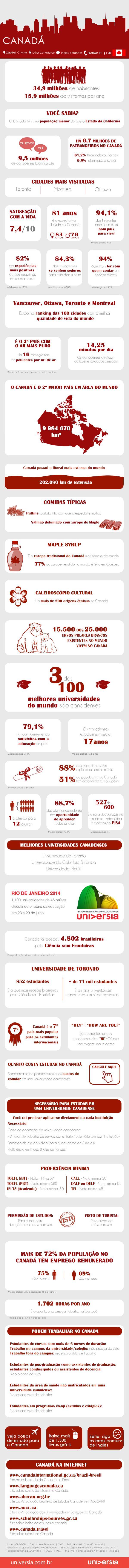 Infográfico: 40 coisas que você deve saber antes de estudar e trabalhar no Canadá