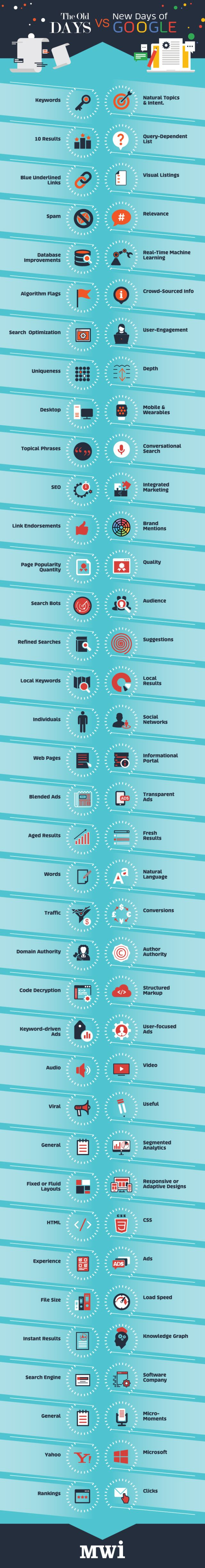Old SEO vs SEO in 2016: What Google Wants You to Focus on This Year #Infographic #mystechdynamics #seo