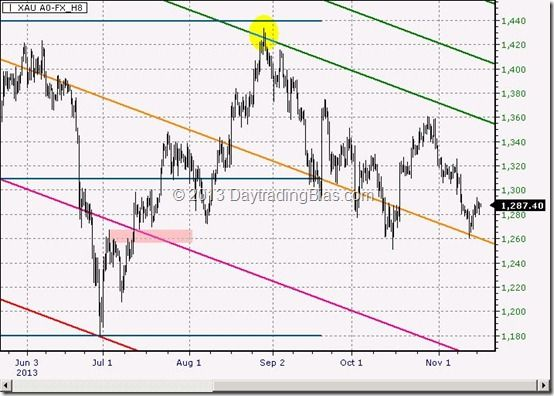 Gold At Short Term Support