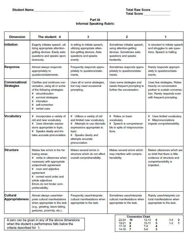 written speech rubric high school Writing: high school style rubric 1 & 2 ccss lesson/unit review rubrics  presentation software rubrics graphic organizer rubric (inspiration) keynote rubric.