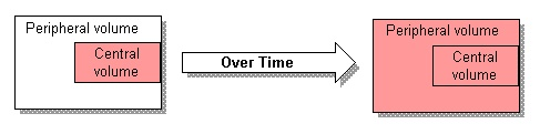 Volume of distribution = Dose/Concentration in plasma.  Drugs that are really lipophilic will just stay right in the blood.  Ones that are really hydrophobic distribute all over including fat. It takes 5-7 half lives for drug to get to steady state. Drugs are dosed according to their half-lives (eg. q12 hours). First order kinetics for most of them. Free drugs is the active, lots can be bound to plasma proteins.