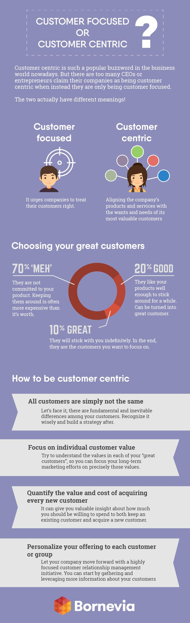 Customer centric is such a popular buzzword in the business world nowadays, though we doubt people really understand what it mean. Too many CEOs or entrepreneurs claim their companies as being customer centric when instead they are only being customer focused.   So, are you sure your company is truly customer centric? Find out here!