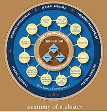 Economic Development - the Anatomy of a Cluster