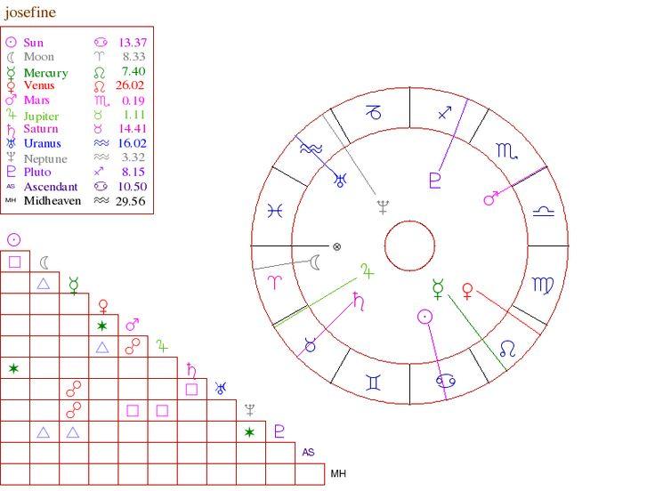 New - Free astrology birth chart - Michele Knight