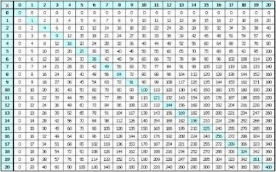 Multiplication Chart 20 X 20 Printable - Multiplication tables ...