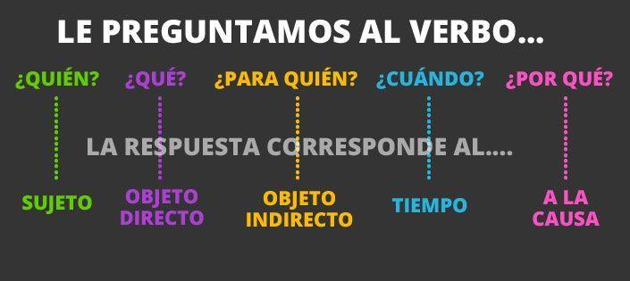 Preguntar al verbo para saber funciones sintácticas en español http://www.donquijote.org/spanishlanguage/