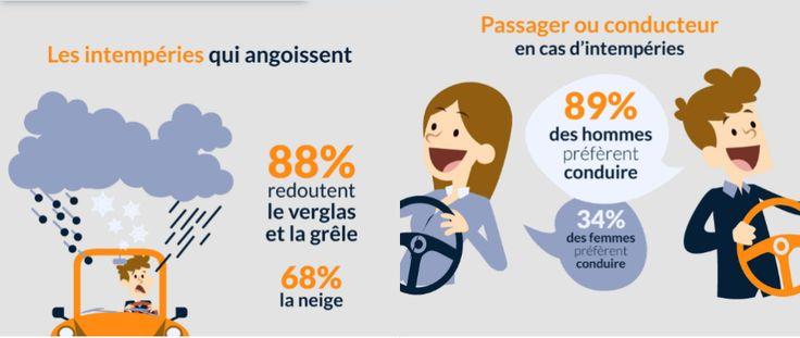 [Étude] Les angoisses des français au volant #infographie #étude #français #conduite