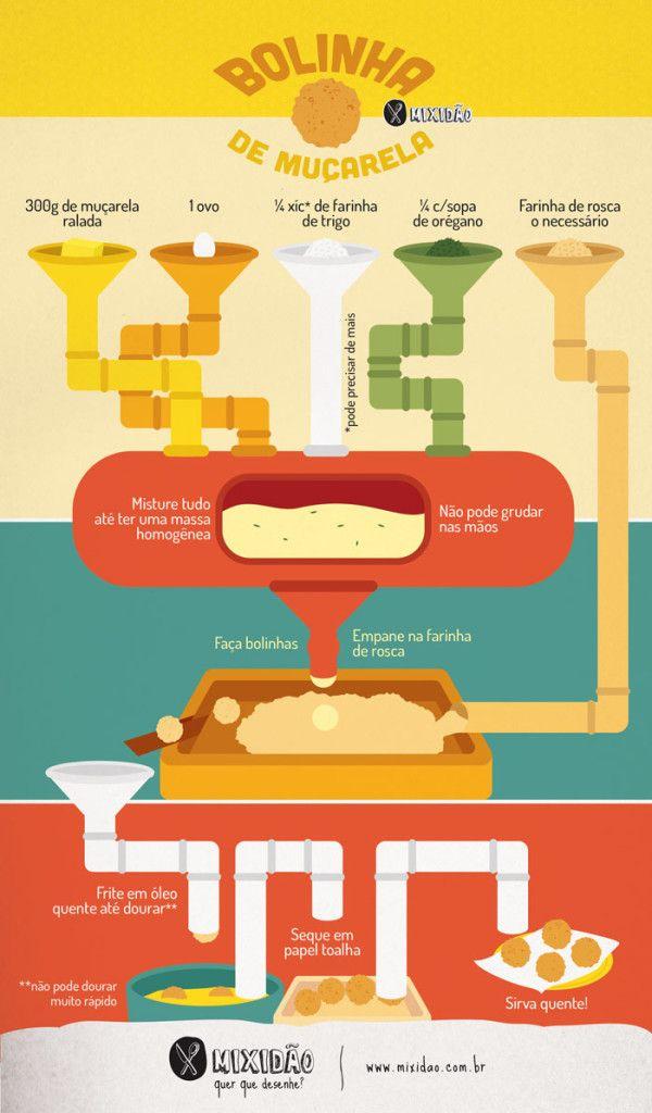 Receita ilustrada de Bolinha de Muçarela, um salgadinho muito fácil de preparar, além de não ter massa. Ingredientes: muçarela, ovo, farinha de trigo, orégano e farinha de rosca.