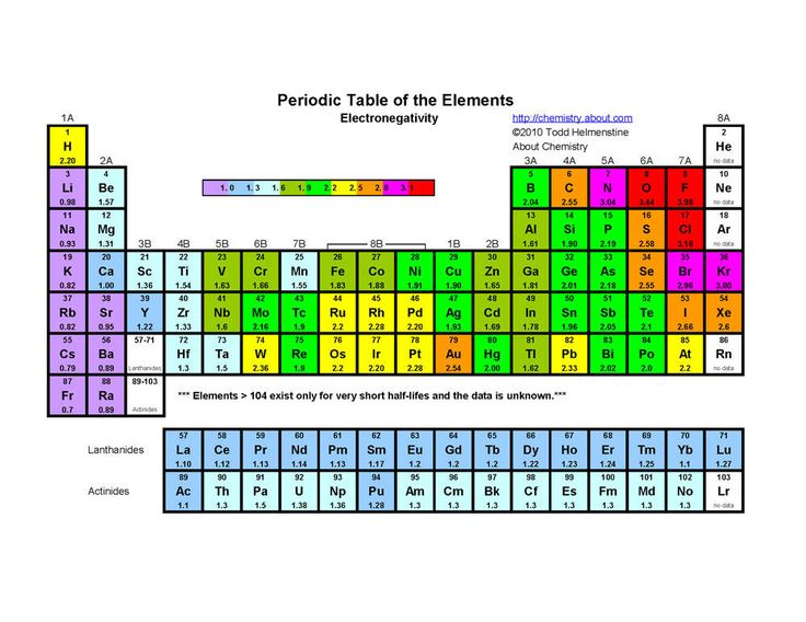 Printable Periodic Tables (PDF) Periodic table - electronegativity chart template